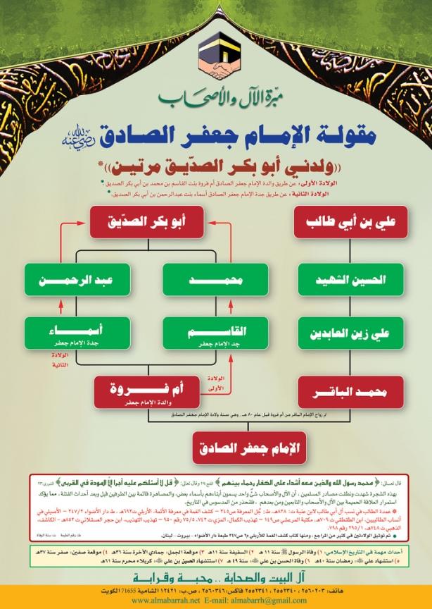 5. Ja'far Ash Shadiq cicit Abu Bakar dan Ali