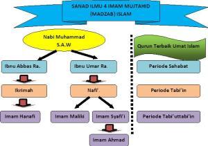 sanad-4-madzab