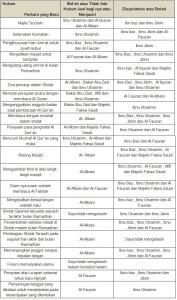 hukum-bidah-atau-tidak-di-kalangan-ulama-salafy