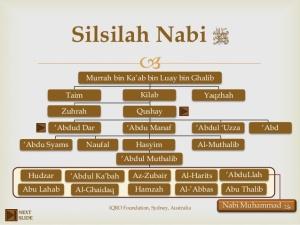silsilah-nabi-muhammad-saw