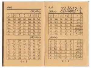 Kitab Shorof Karya Kyai Ma'shum Jombang